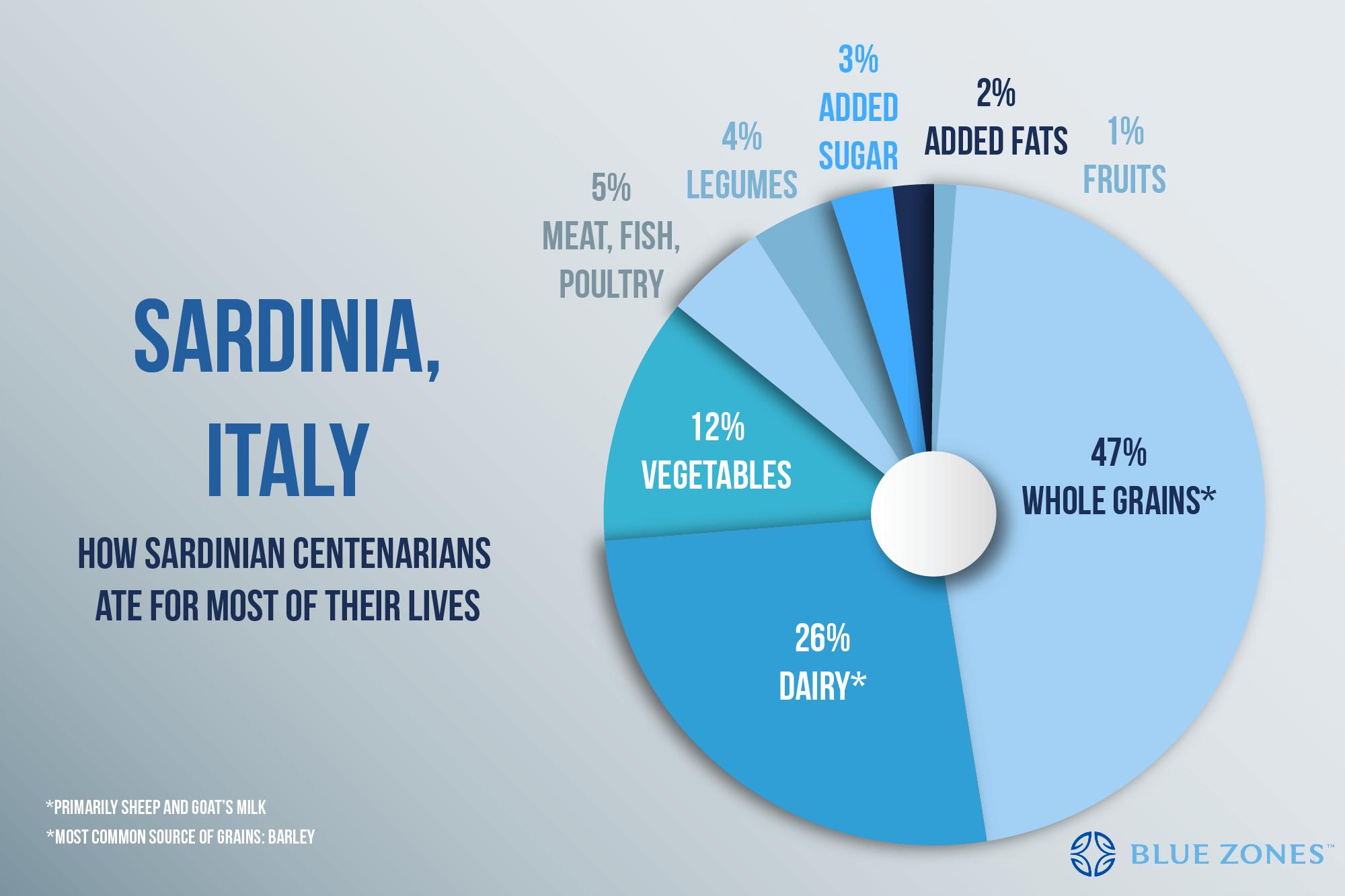 daily-diet-sardinia