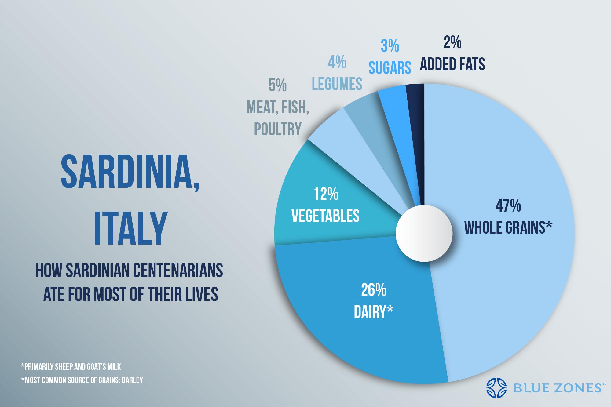 sardinia-daily-diet