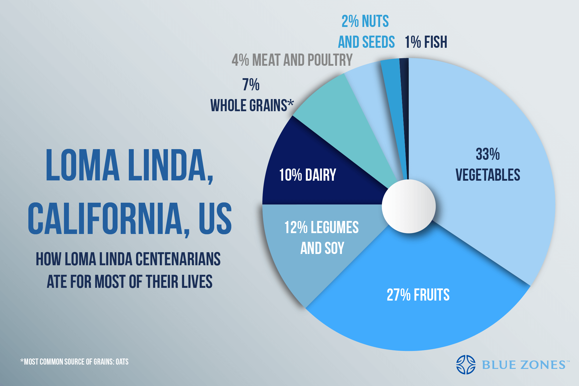 loma-linda-daily-diet