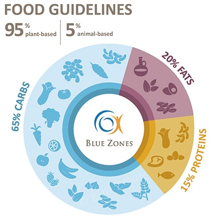 Food Guidelines - Blue Zones