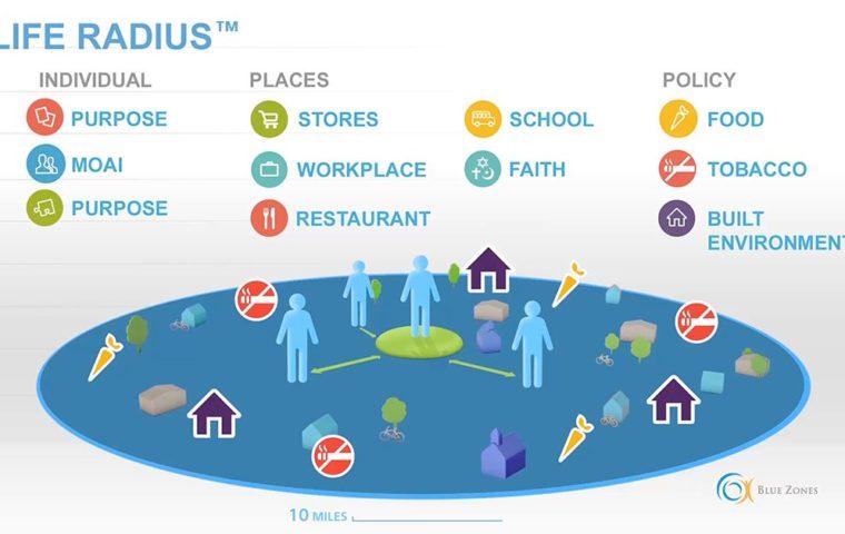Blue Zones Life Radius