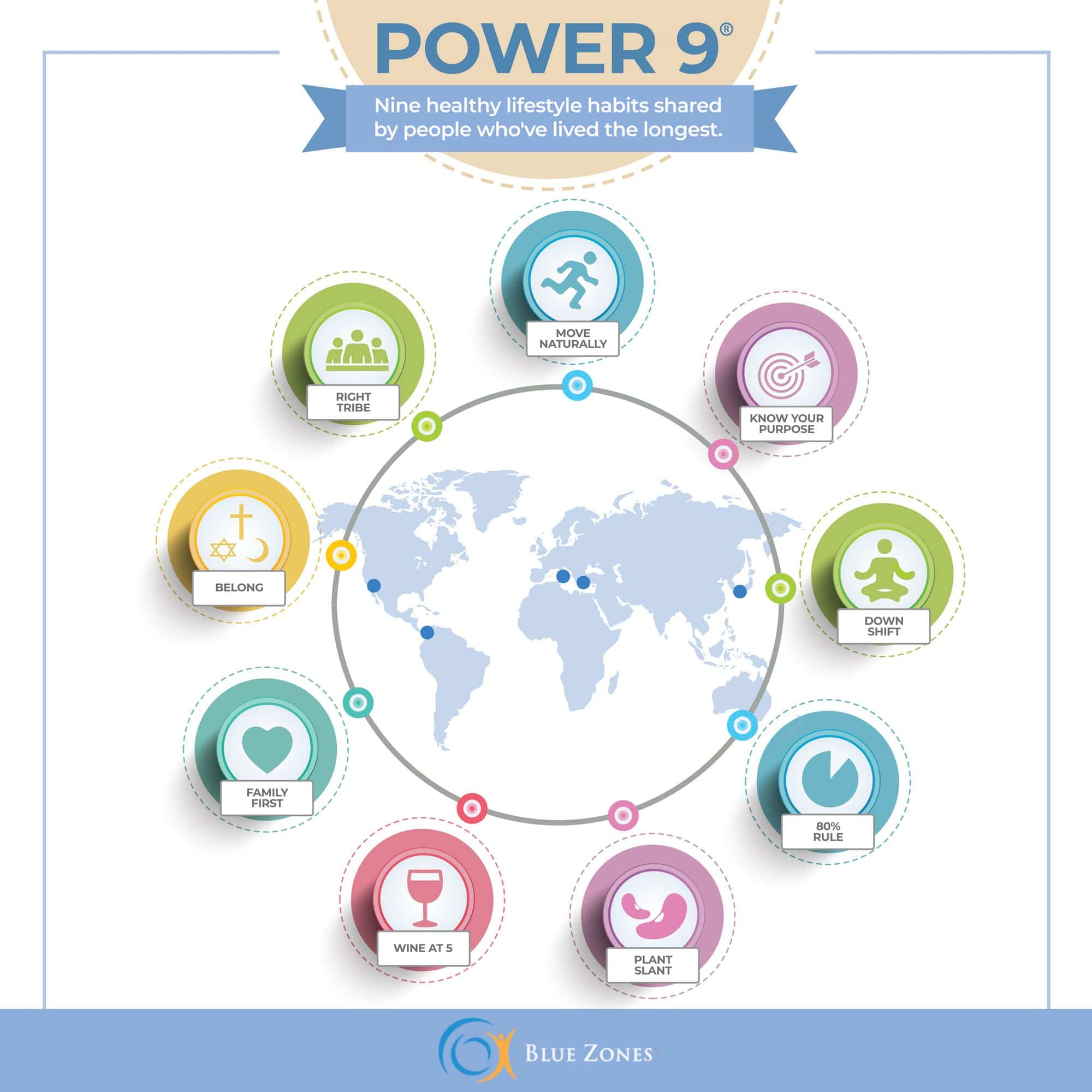 Power 9® - Blue Zones on