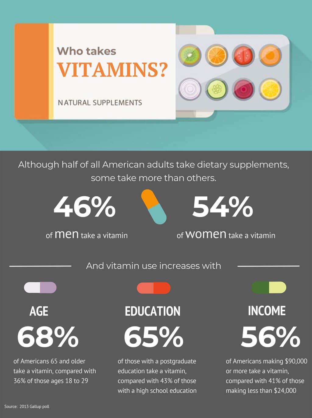 overtreatment-vitamins
