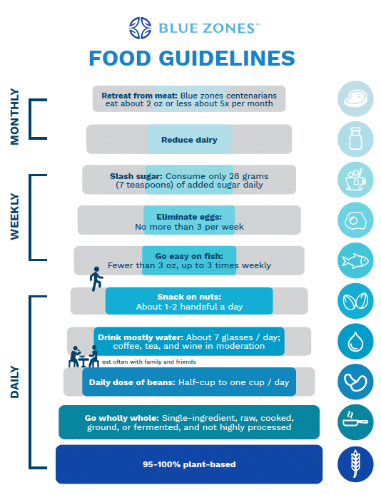 Food Guidelines Blue Zones