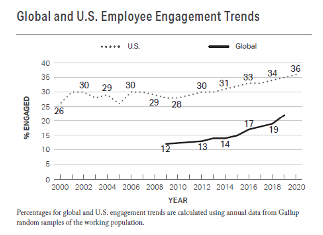 employee engagement well-being gallup data