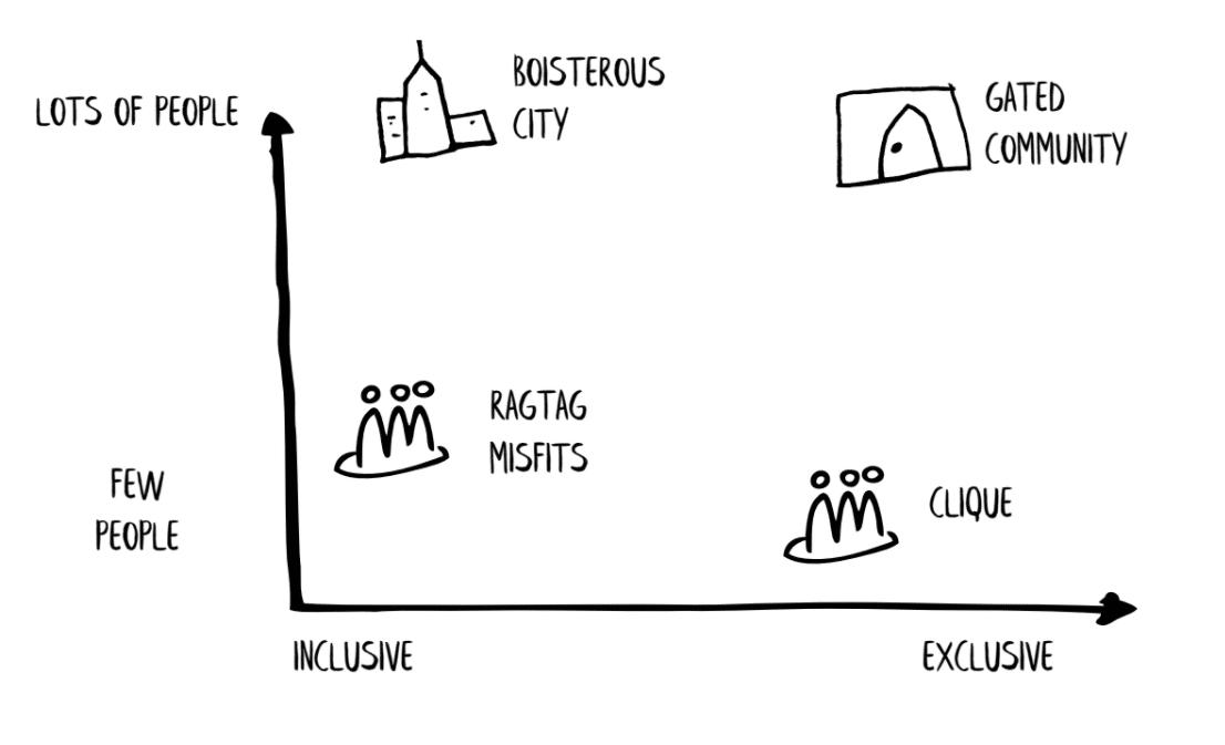 chart from good talk
